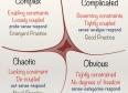 Cynefin: el arte de resolver problemas en escenarios obvios, complicados, complejos y caóticos