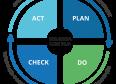 """Se tiver que escolher apenas uma metodologia de gestão, escolha o """"Ciclo PDCA"""""""